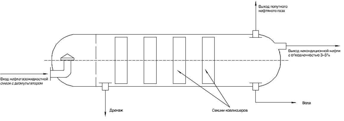 Принципиальная схема установки аппарата водоотделителя УПСВ