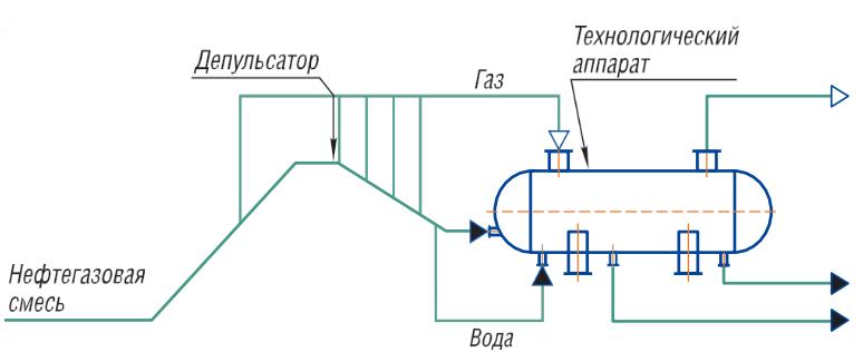 Схема установки предварительного сброса воды УПСВ
