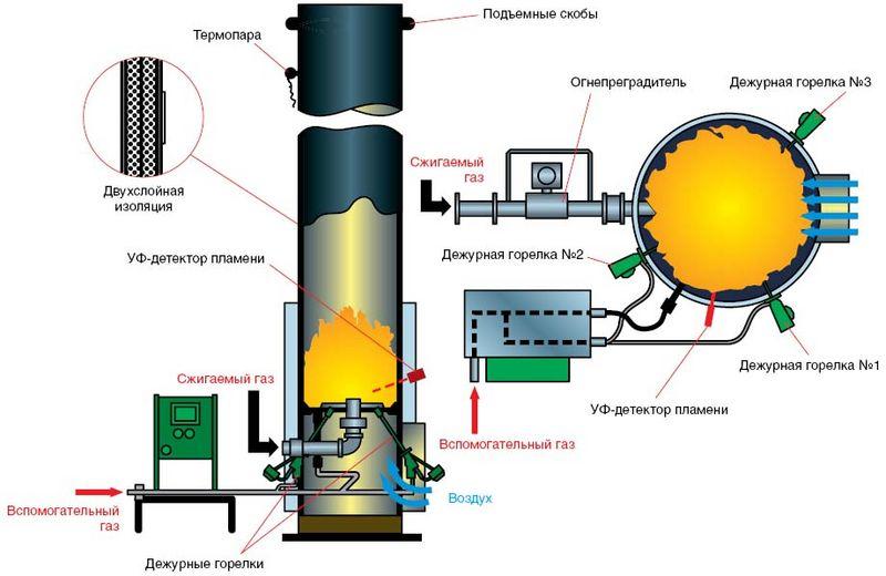 факельная установка закрытого типа